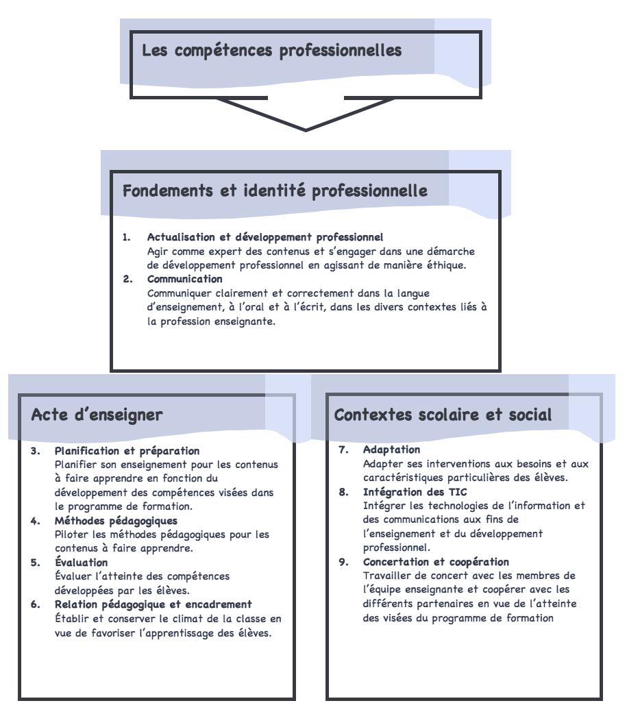 profil de comp u00e9tences  u2013 comp u00c9tences professionnelles du personnel enseignant au coll u00c9gial